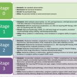 Edmonton Obesity Staging System - Pediatrics (EOSS-P)