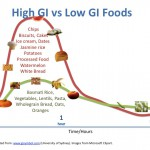 Does Glycemic Response to Food Really Affect Appetite?