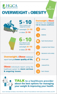 HQCA_Obesity_Info_graphic712x1160