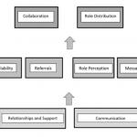 Interaction between key patterns regarding interdisciplinarity in patient weight management.