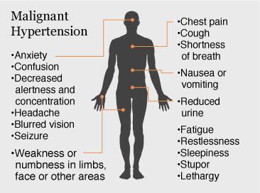 malignanthypertensionsymptoms