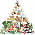 Nordic Diet Food Pyramid