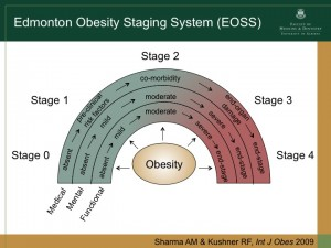 sharma-edmonton-obesity-staging-system