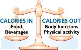 sharma-obesity-caloric_balance_scale