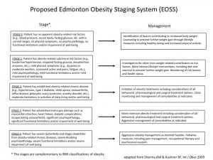 sharma-obesity-edmonton-obesity-staging-system1