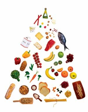 sharma-obesity-foods-pyramid