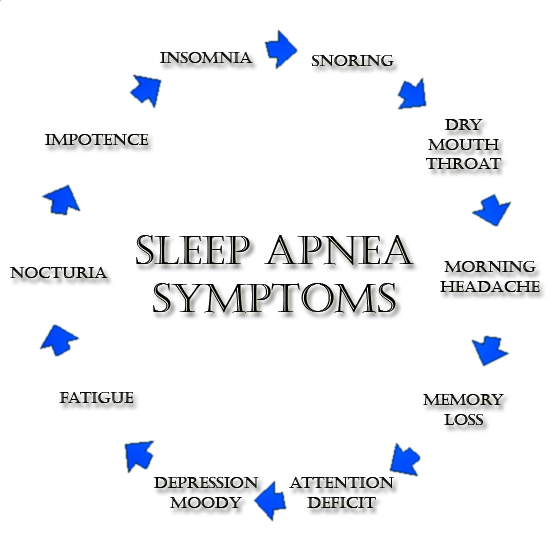a study of apnea Brush up on what to do after your sleep study and get some helpful facts about cpap and sleep apnea to keep you well informed with the national sleep foundation.